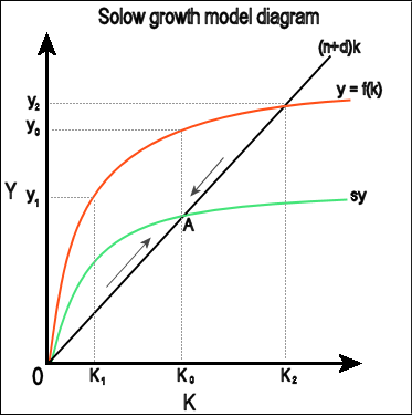 Solow_growth_model1